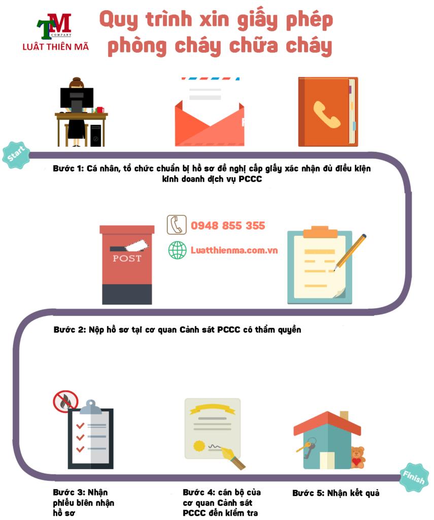 quy trình xin giấy chứng nhận pccc